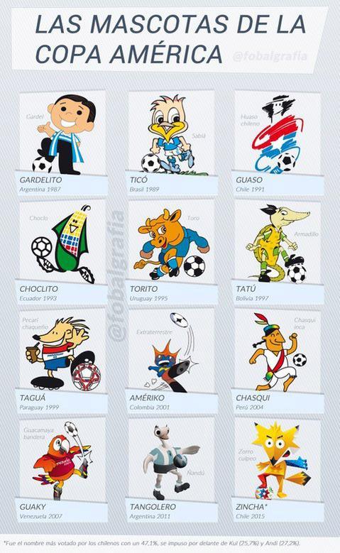 Las mascotas en la historia de la Copa América.